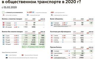 Повышение тарифов на услуги жкх в 2020 году