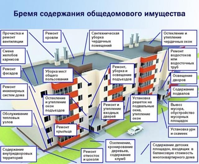 Непосредственное управление многоквартирным домом в 2020 году