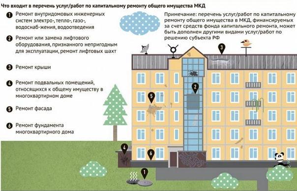 Как узнать про капитальный ремонт многоквартирного дома по адресу