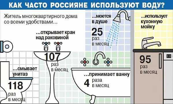 Двухкомпонентный тариф на горячую воду в 2020 году