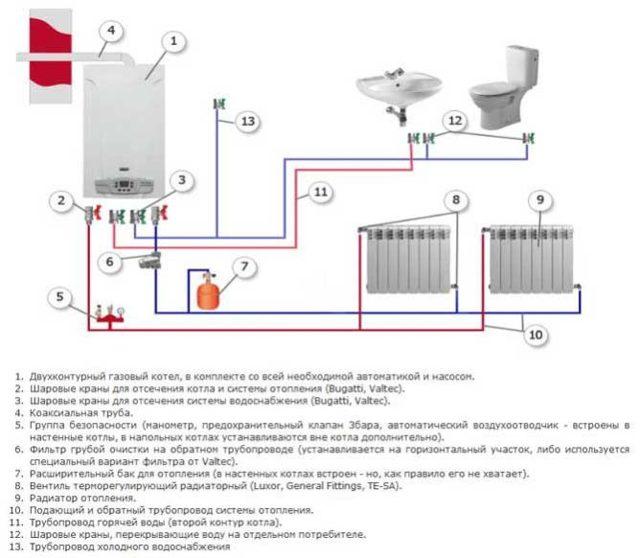 Как подключить индивидуальное отопление в квартире в 2020 году