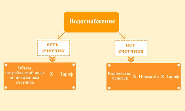 Установка общедомовых приборов учета тепловой энергии