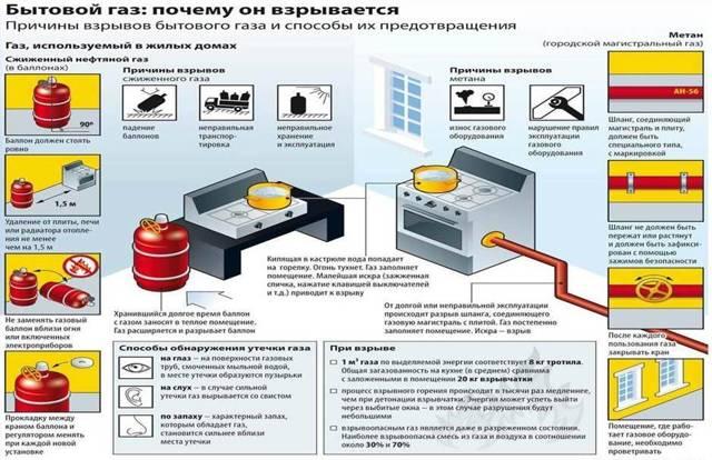 Что делать, если в квартире пахнет газом и куда обращаться